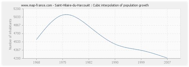 Saint-Hilaire-du-Harcouët : Cubic interpolation of population growth