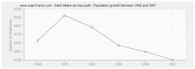 Population Saint-Hilaire-du-Harcouët
