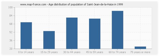Age distribution of population of Saint-Jean-de-la-Haize in 1999