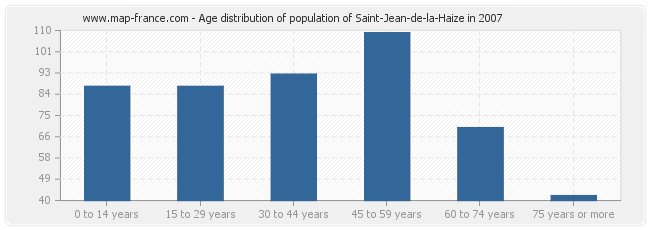 Age distribution of population of Saint-Jean-de-la-Haize in 2007