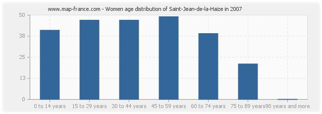Women age distribution of Saint-Jean-de-la-Haize in 2007