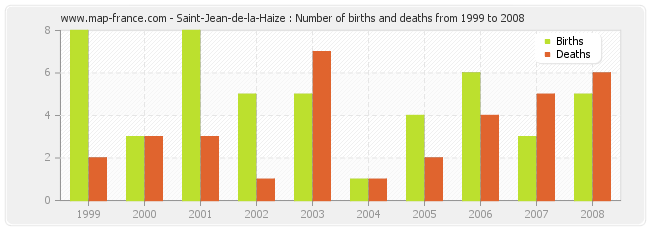 Saint-Jean-de-la-Haize : Number of births and deaths from 1999 to 2008