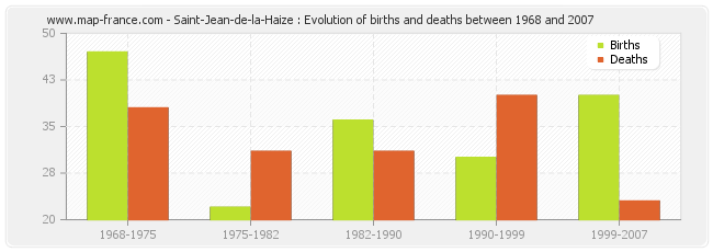 Saint-Jean-de-la-Haize : Evolution of births and deaths between 1968 and 2007