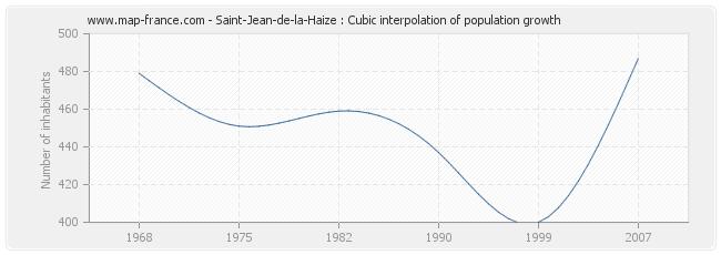Saint-Jean-de-la-Haize : Cubic interpolation of population growth
