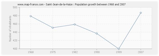 Population Saint-Jean-de-la-Haize