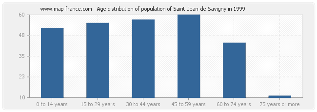 Age distribution of population of Saint-Jean-de-Savigny in 1999