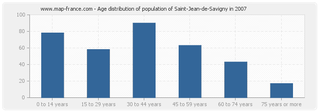 Age distribution of population of Saint-Jean-de-Savigny in 2007