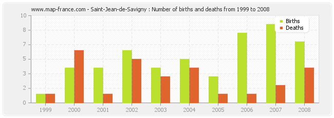 Saint-Jean-de-Savigny : Number of births and deaths from 1999 to 2008