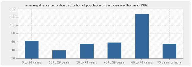 Age distribution of population of Saint-Jean-le-Thomas in 1999