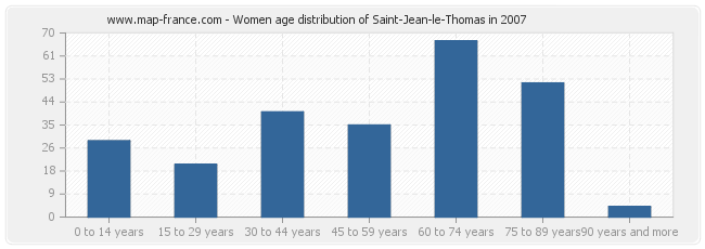 Women age distribution of Saint-Jean-le-Thomas in 2007