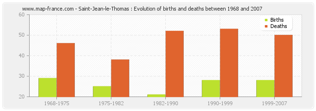 Saint-Jean-le-Thomas : Evolution of births and deaths between 1968 and 2007