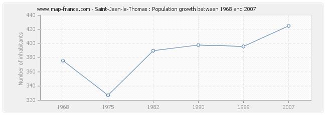 Population Saint-Jean-le-Thomas