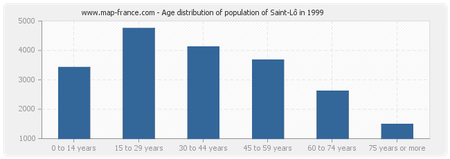 Age distribution of population of Saint-Lô in 1999