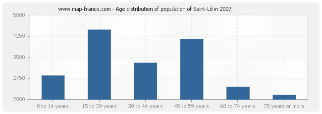 Age distribution of population of Saint-Lô in 2007
