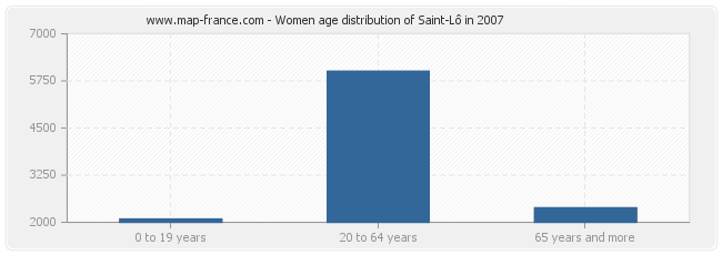 Women age distribution of Saint-Lô in 2007