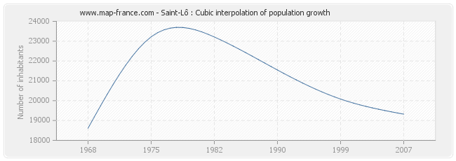 Saint-Lô : Cubic interpolation of population growth