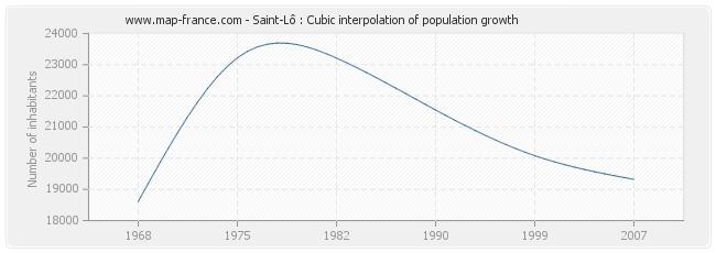 Saint-Lô : Cubic interpolation of population growth
