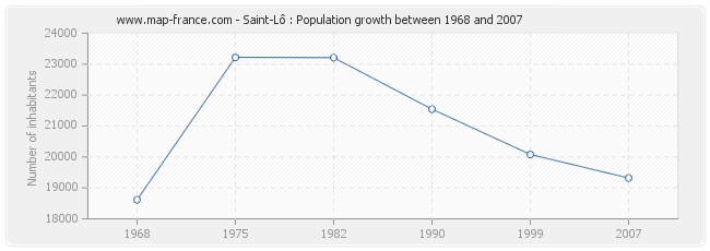 Population Saint-Lô
