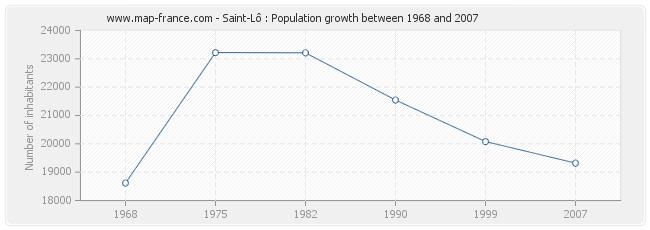 Population Saint-Lô