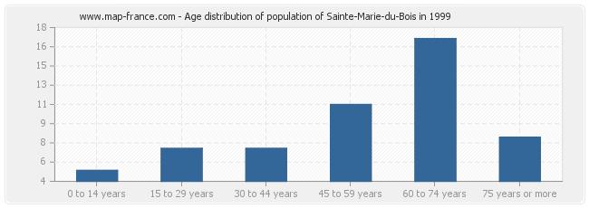 Age distribution of population of Sainte-Marie-du-Bois in 1999