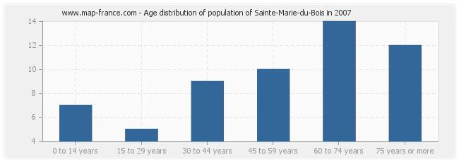 Age distribution of population of Sainte-Marie-du-Bois in 2007