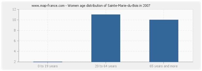 Women age distribution of Sainte-Marie-du-Bois in 2007