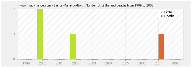 Sainte-Marie-du-Bois : Number of births and deaths from 1999 to 2008