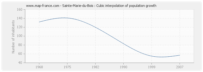 Sainte-Marie-du-Bois : Cubic interpolation of population growth