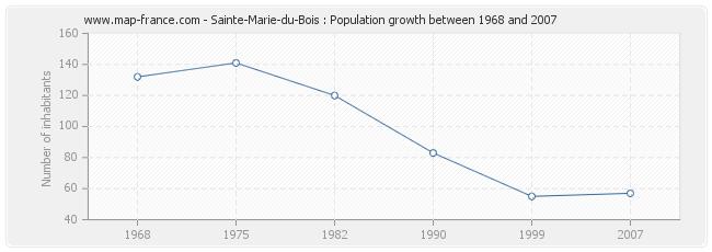 Population Sainte-Marie-du-Bois