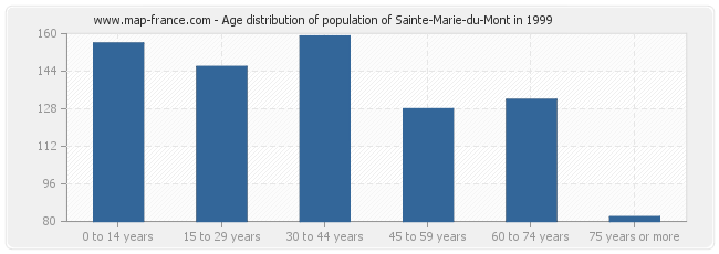 Age distribution of population of Sainte-Marie-du-Mont in 1999