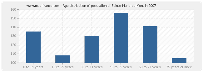 Age distribution of population of Sainte-Marie-du-Mont in 2007