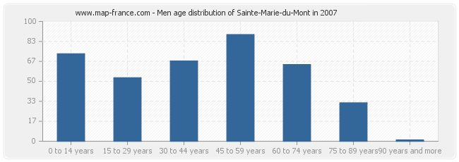 Men age distribution of Sainte-Marie-du-Mont in 2007