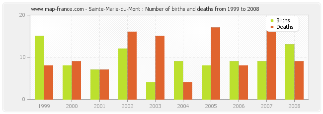 Sainte-Marie-du-Mont : Number of births and deaths from 1999 to 2008