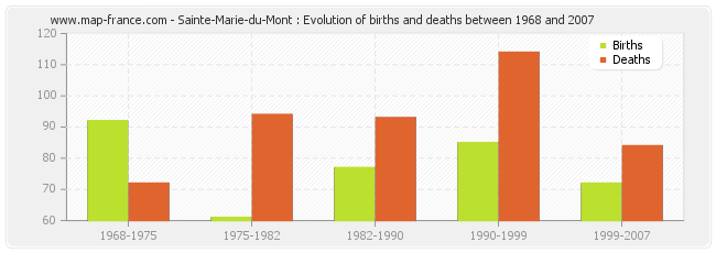 Sainte-Marie-du-Mont : Evolution of births and deaths between 1968 and 2007