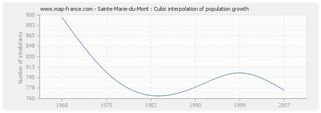 Sainte-Marie-du-Mont : Cubic interpolation of population growth
