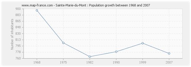 Population Sainte-Marie-du-Mont