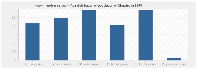 Age distribution of population of Chaulieu in 1999