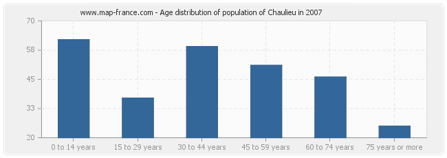 Age distribution of population of Chaulieu in 2007