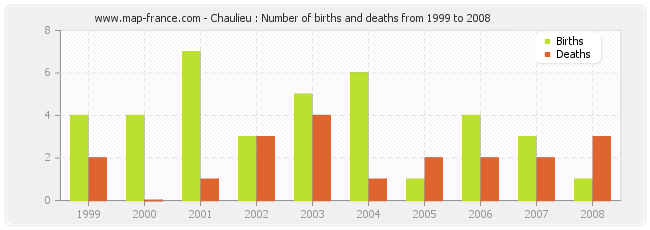 Chaulieu : Number of births and deaths from 1999 to 2008