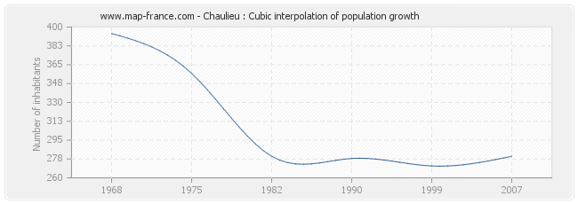 Chaulieu : Cubic interpolation of population growth
