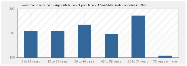 Age distribution of population of Saint-Martin-de-Landelles in 1999