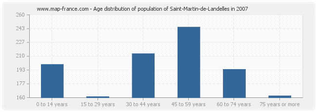 Age distribution of population of Saint-Martin-de-Landelles in 2007
