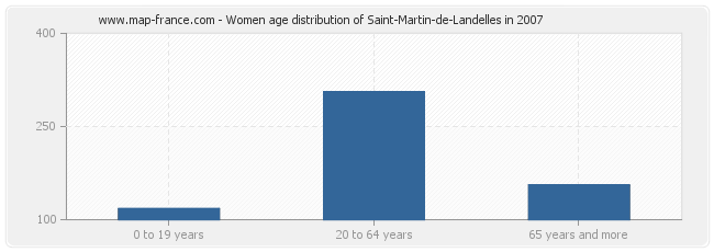 Women age distribution of Saint-Martin-de-Landelles in 2007