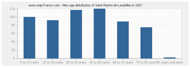 Men age distribution of Saint-Martin-de-Landelles in 2007