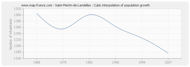Saint-Martin-de-Landelles : Cubic interpolation of population growth