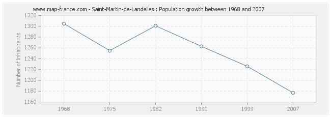 Population Saint-Martin-de-Landelles