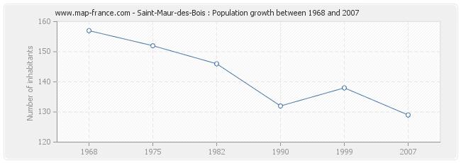 Population Saint-Maur-des-Bois