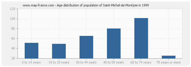 Age distribution of population of Saint-Michel-de-Montjoie in 1999