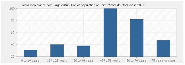 Age distribution of population of Saint-Michel-de-Montjoie in 2007