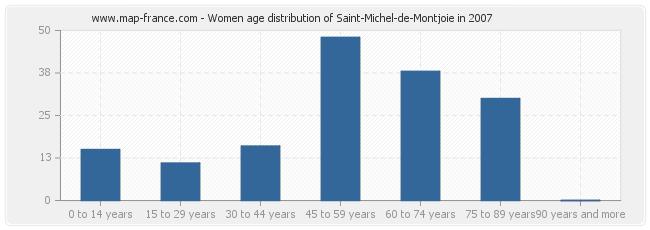 Women age distribution of Saint-Michel-de-Montjoie in 2007